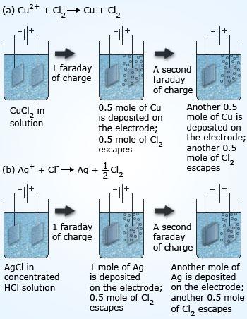 Faraday's laws